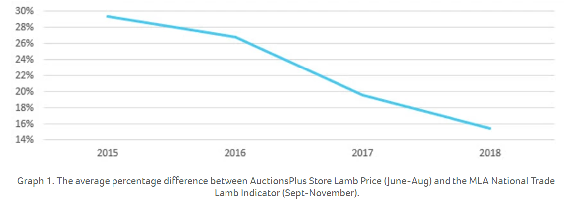 How do Winter lamb prices compare to slaughter prices in Spring 1