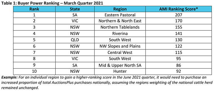 Quarterly Buyer Seller Power Rankings AuctionsPlus MarketPulse Tim McRae 3